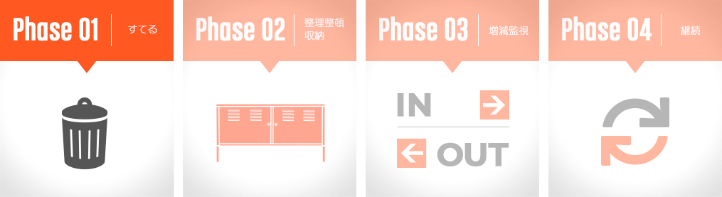 捨てる→整理整頓・収納→増減監視→継続