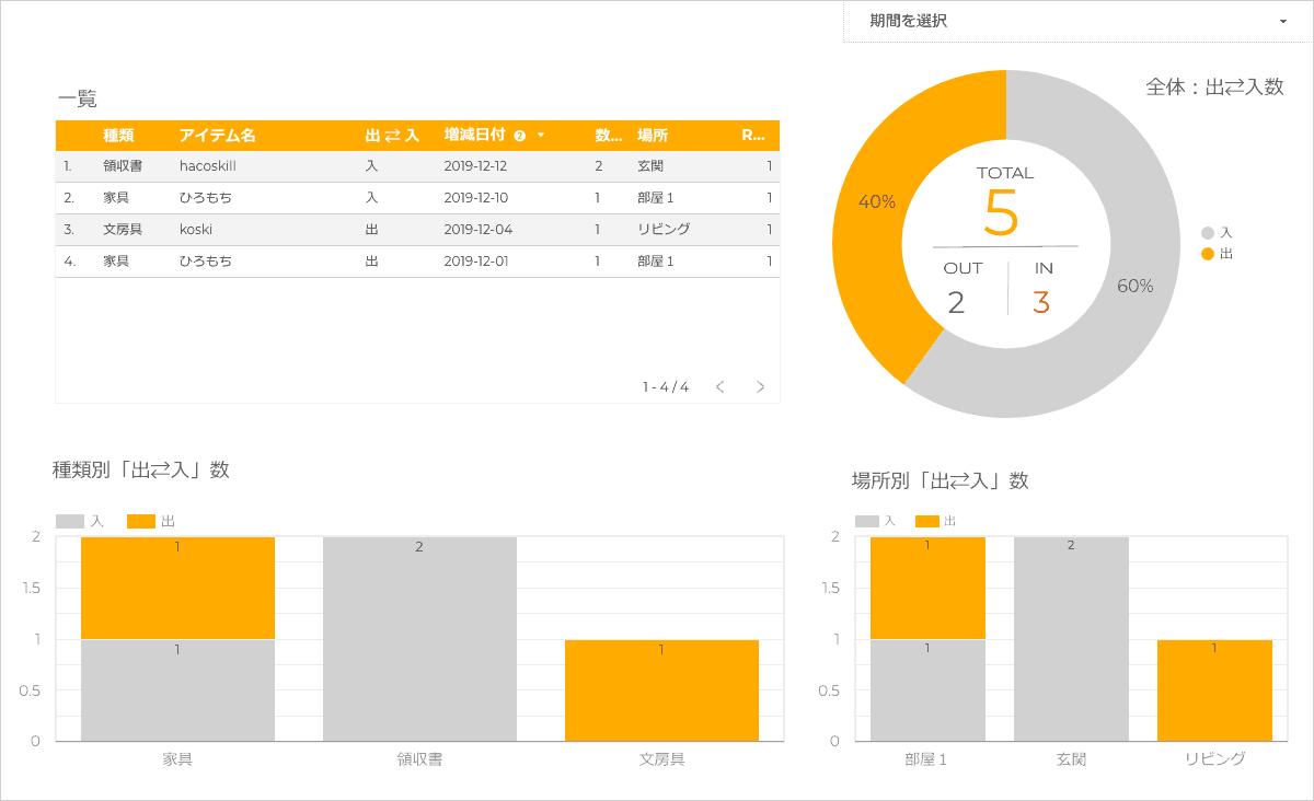 GoogleDataportal ゴミの増減グラフ