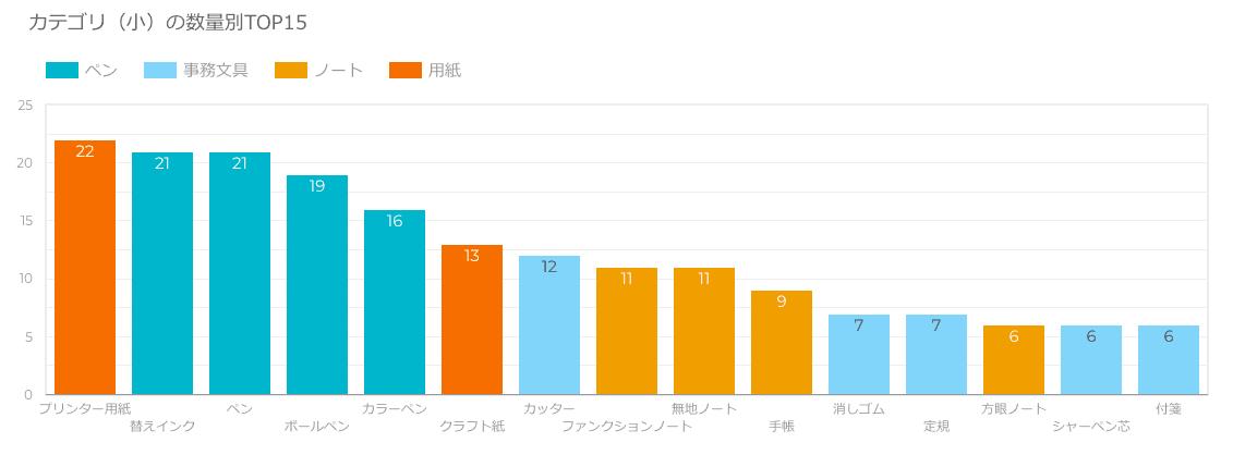 個別アイテム数量別TOP15