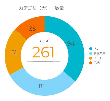 合計261の文房具グラフカテゴリ大